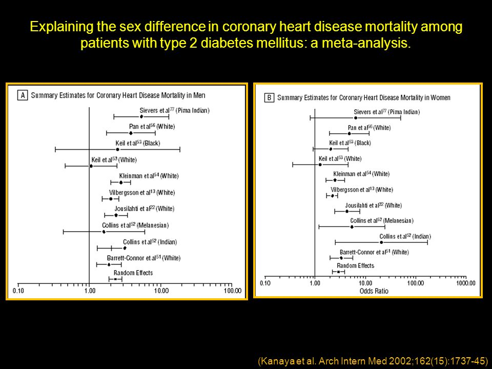 Explaining the sex difference in coronary heart disease mortality among patients with type 2 diabetes mellitus: a meta-analysis.
