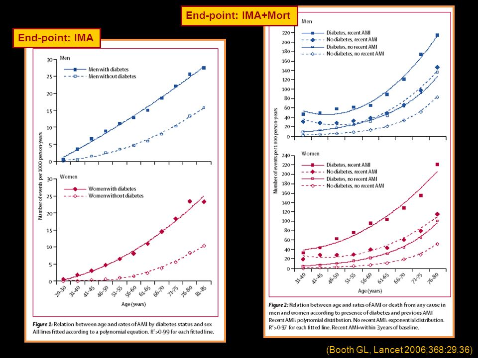 End-point: IMA+Mort End-point: IMA (Booth GL, Lancet 2006;368:29.36)