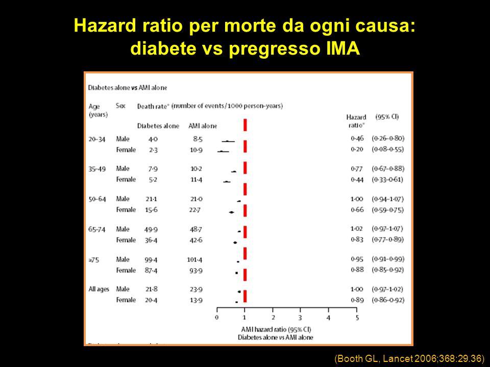 Hazard ratio per morte da ogni causa: diabete vs pregresso IMA