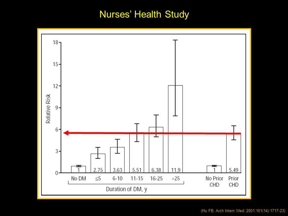 Nurses' Health Study (Hu FB. Arch Intern Med. 2001;161(14):1717-23)