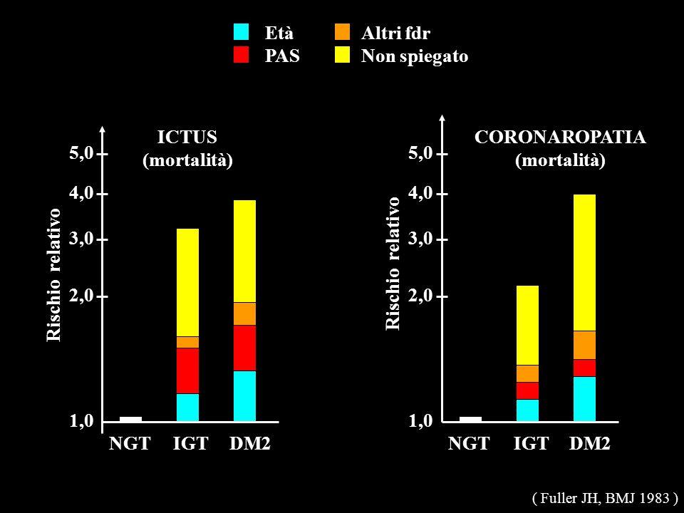 ICTUS (mortalità) CORONAROPATIA (mortalità)