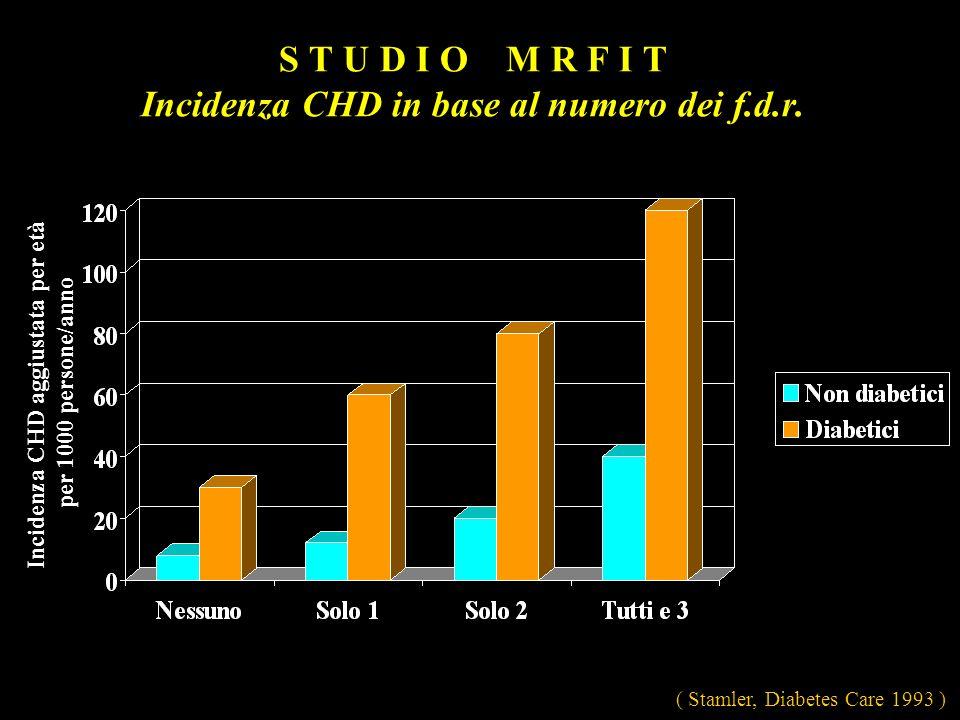 S T U D I O M R F I T Incidenza CHD in base al numero dei f.d.r.