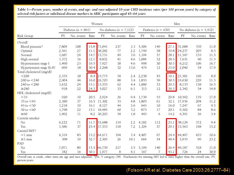 (Folsom AR et al. Diabetes Care 2003;26:2777–84)