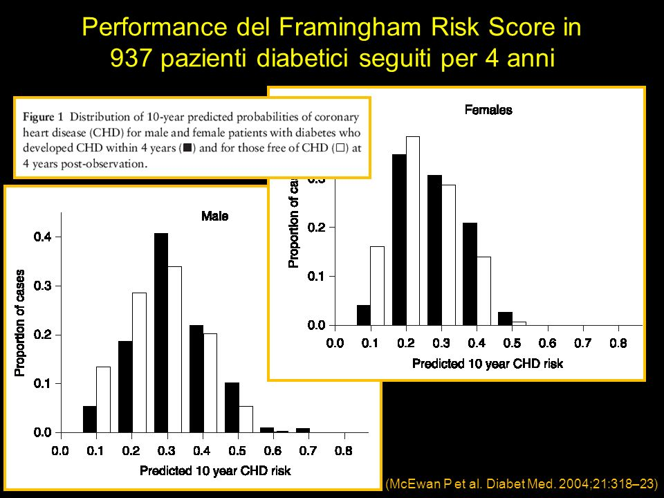 Performance del Framingham Risk Score in 937 pazienti diabetici seguiti per 4 anni
