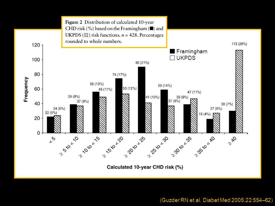 Framingham UKPDS (Guzder RN et al. Diabet Med 2005;22:554–62)