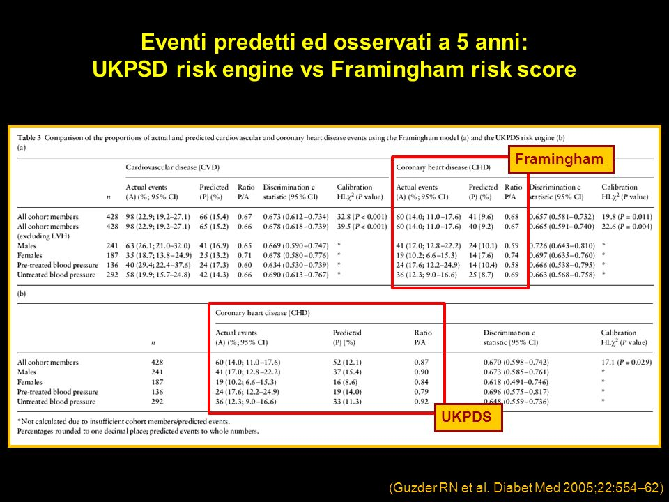 Eventi predetti ed osservati a 5 anni: UKPSD risk engine vs Framingham risk score