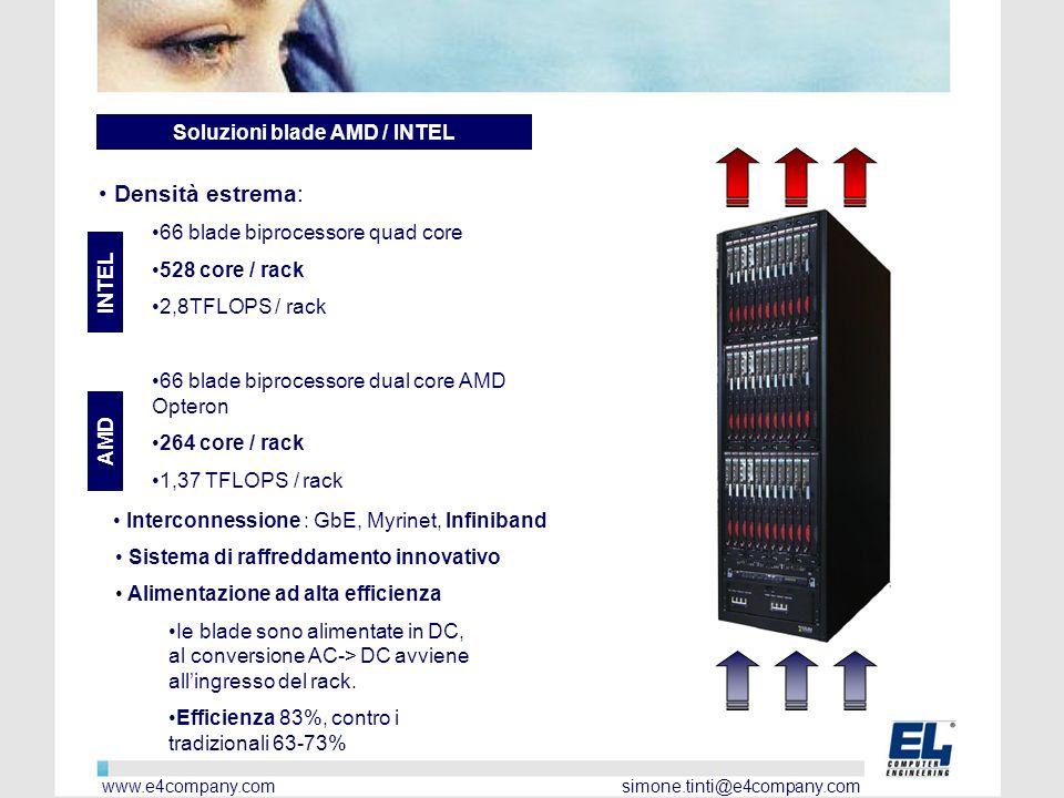 Soluzioni blade AMD / INTEL