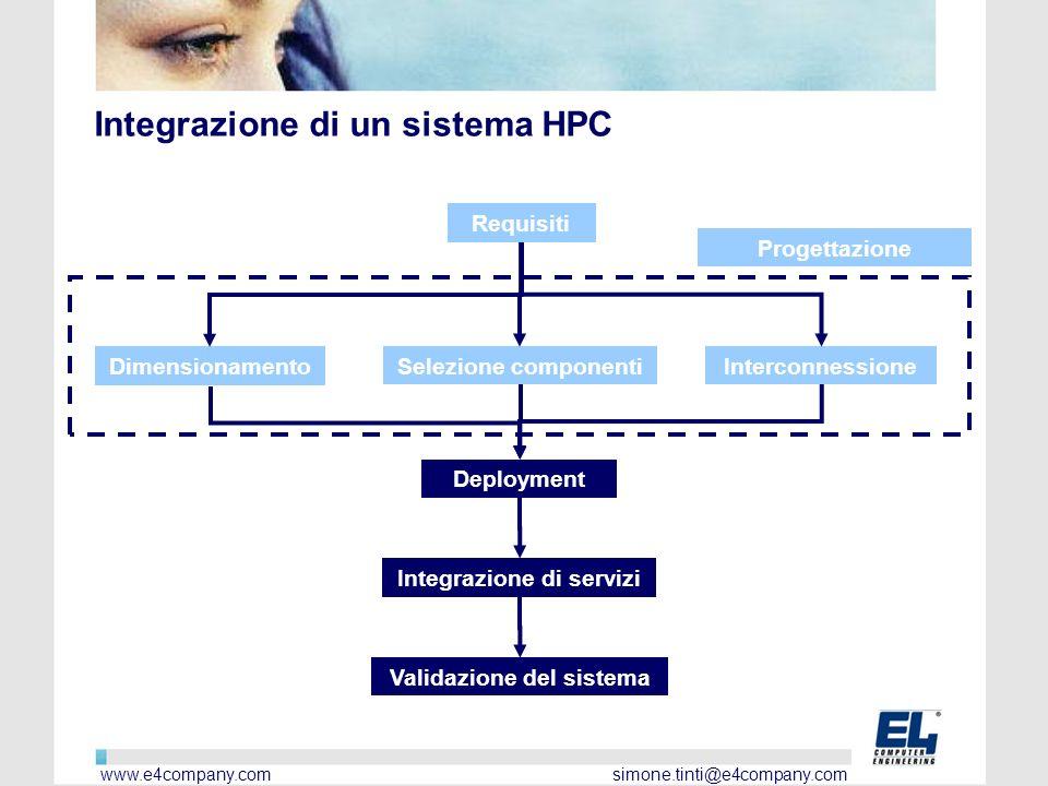 Integrazione di servizi Validazione del sistema