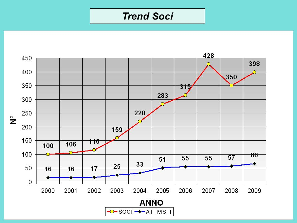 Trend Soci