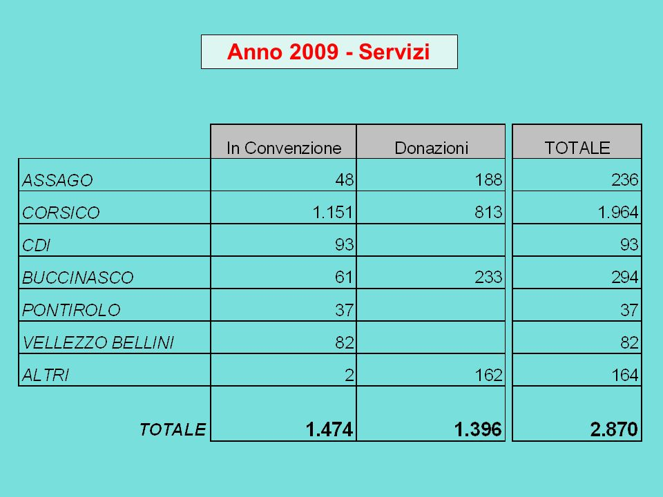 Anno 2009 - Servizi