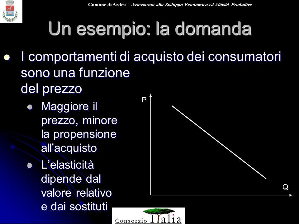Un esempio: la domanda I comportamenti di acquisto dei consumatori sono una funzione del prezzo.