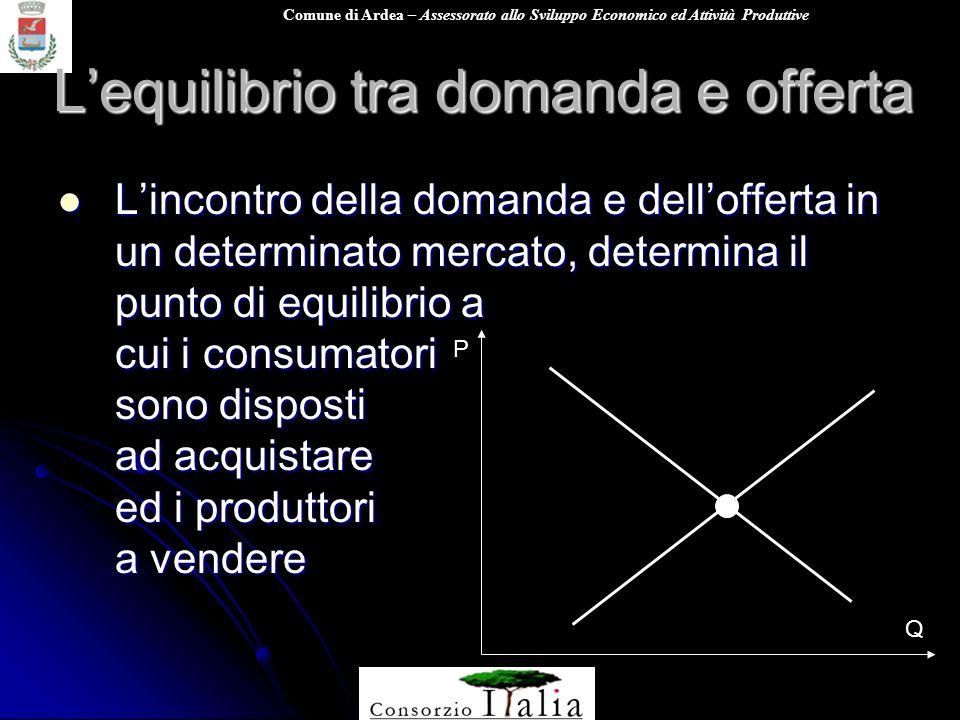 L'equilibrio tra domanda e offerta