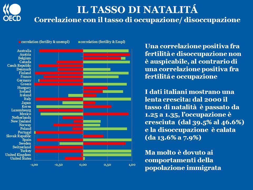 IL TASSO DI NATALITÁ Correlazione con il tasso di occupazione/ disoccupazione