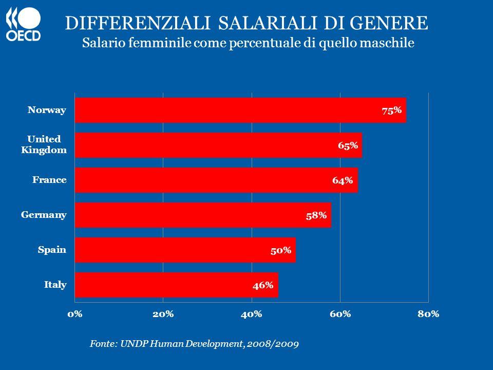 DIFFERENZIALI SALARIALI DI GENERE Salario femminile come percentuale di quello maschile