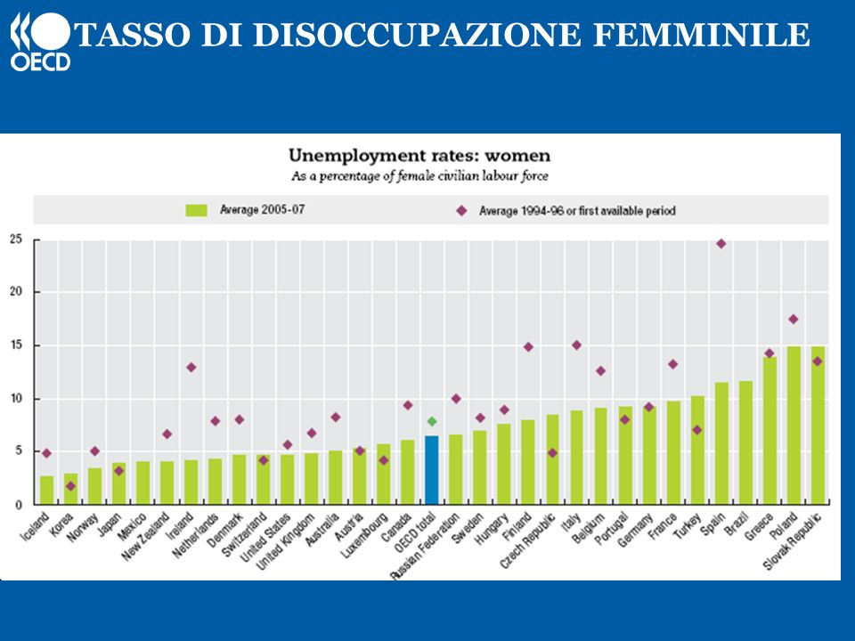 TASSO DI DISOCCUPAZIONE FEMMINILE