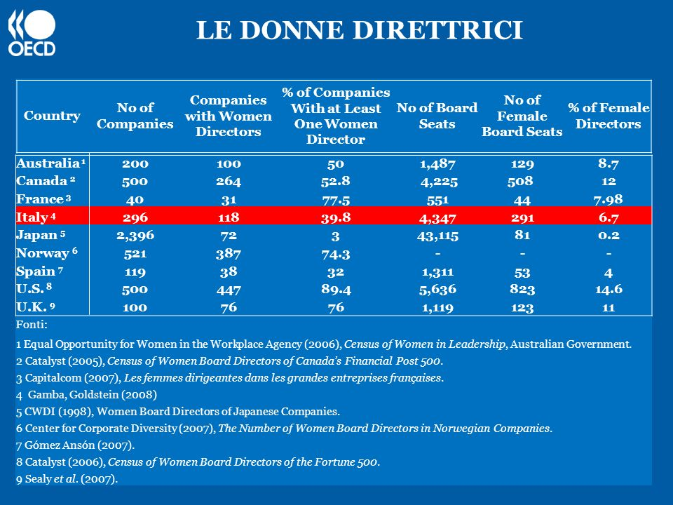 LE DONNE DIRETTRICI Country No of Companies
