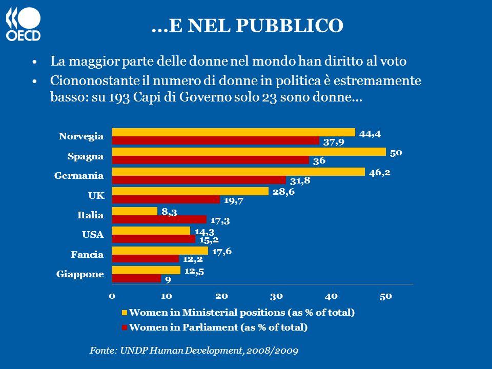 …E NEL PUBBLICO La maggior parte delle donne nel mondo han diritto al voto.