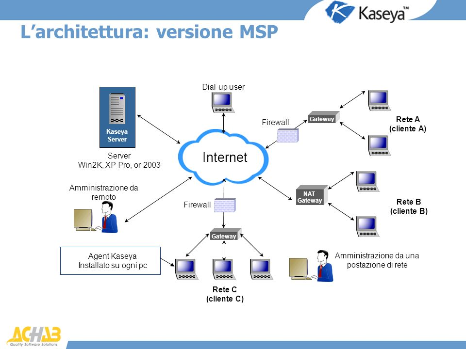 L'architettura: versione MSP