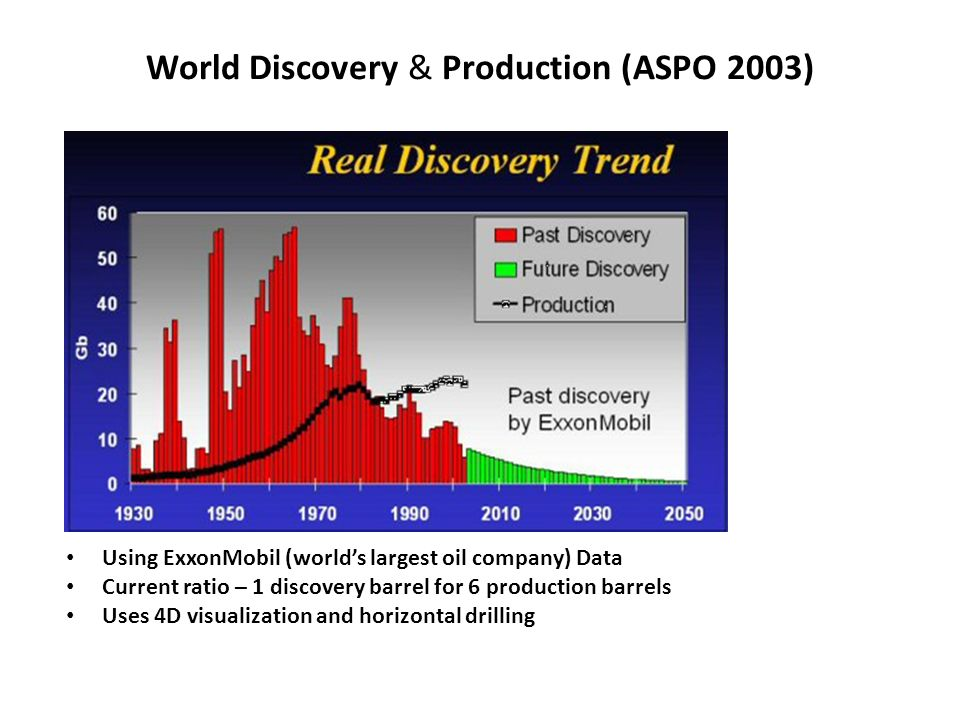 World Discovery & Production (ASPO 2003)