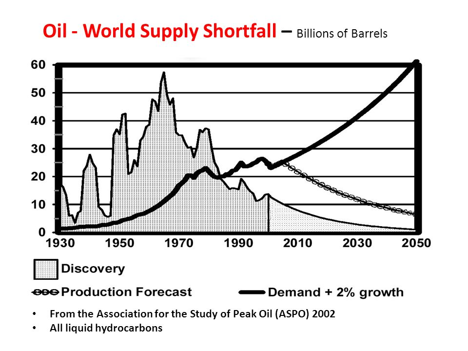 Oil - World Supply Shortfall – Billions of Barrels