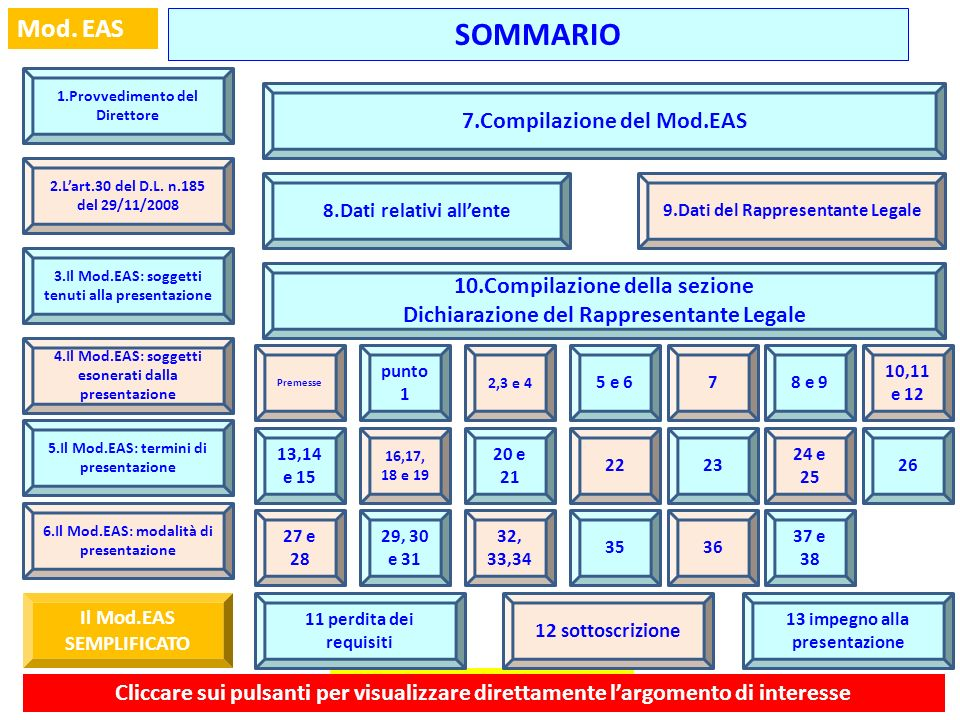 SOMMARIO 7.Compilazione del Mod.EAS 10.Compilazione della sezione