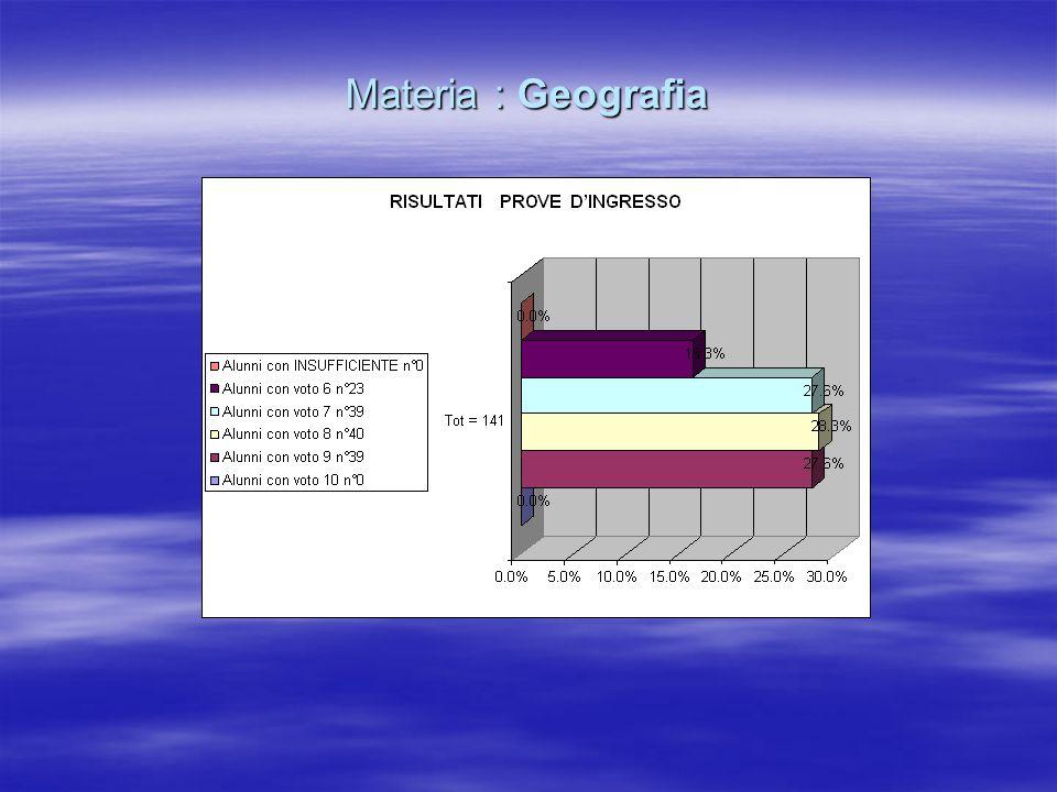 Materia : Geografia