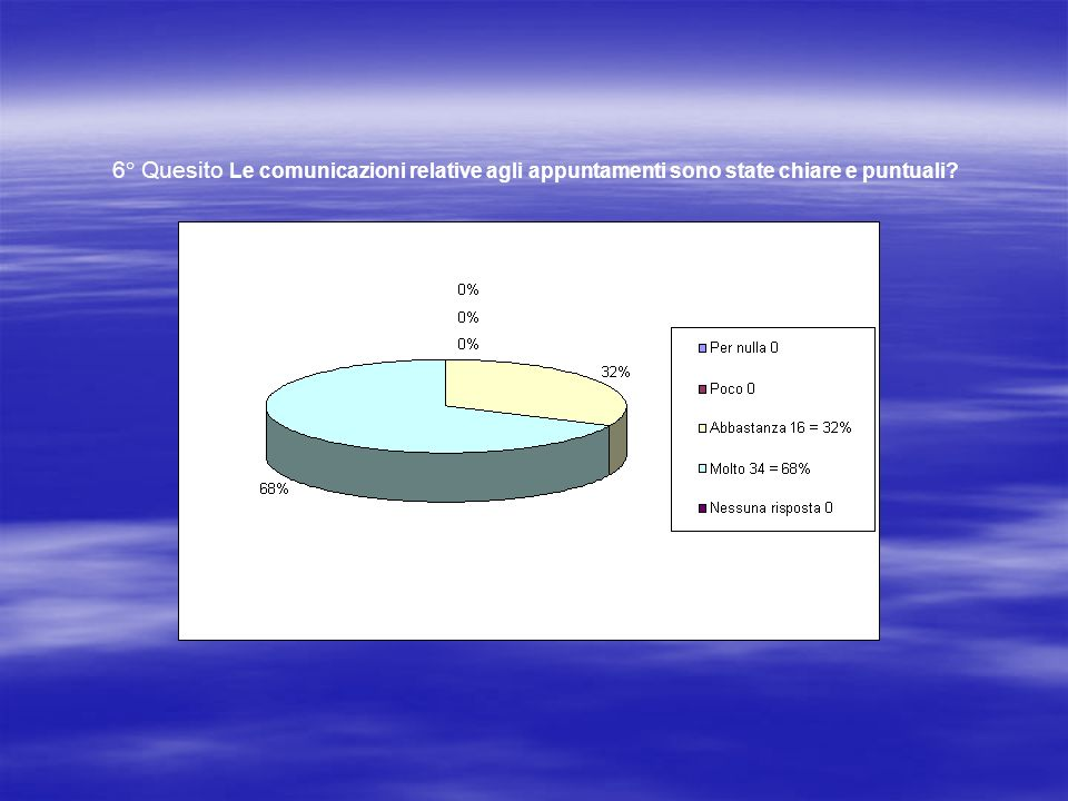 6° Quesito Le comunicazioni relative agli appuntamenti sono state chiare e puntuali