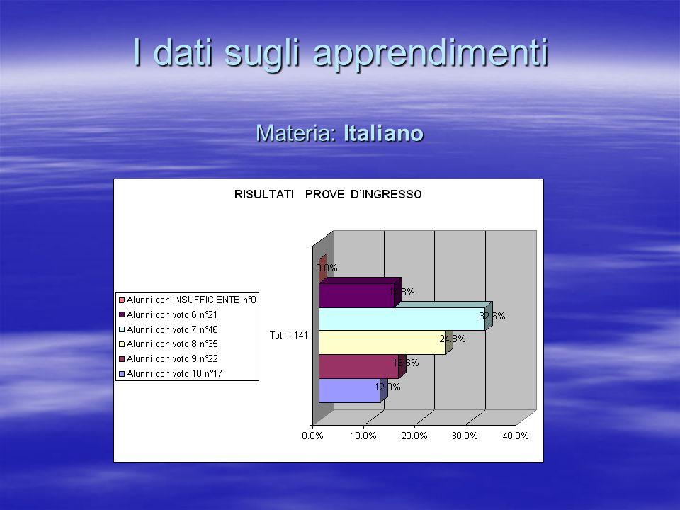 I dati sugli apprendimenti Materia: Italiano