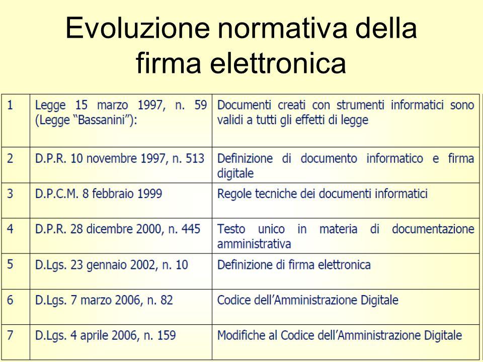 Evoluzione normativa della firma elettronica