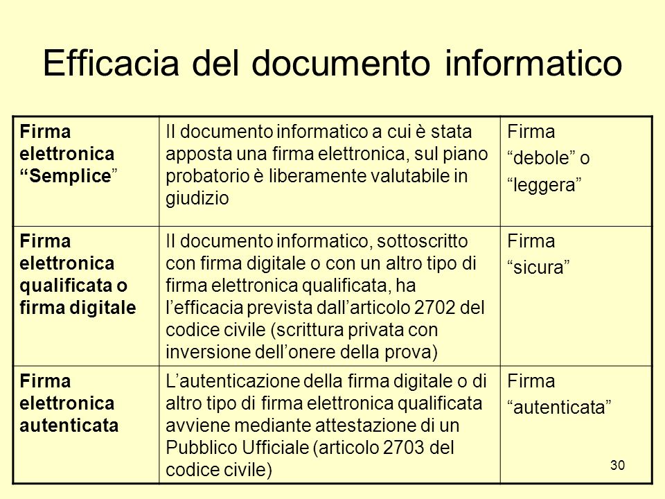 Efficacia del documento informatico