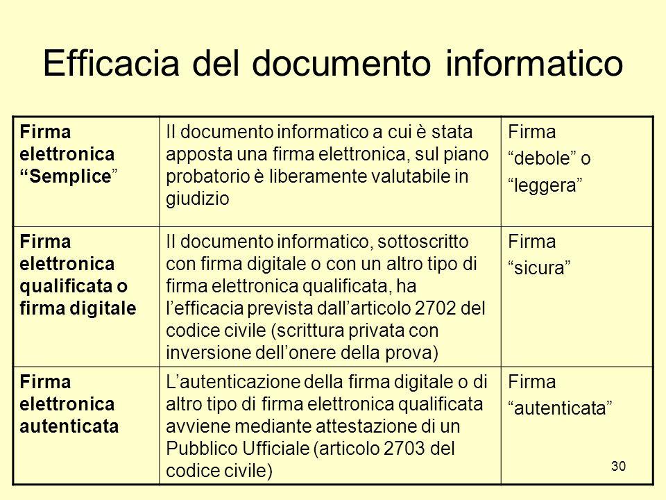 Efficacia del documento informatico
