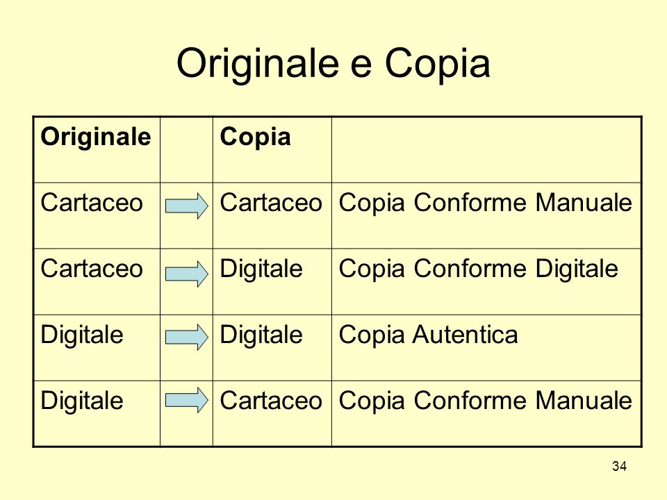 Originale e Copia Originale Copia Cartaceo Copia Conforme Manuale