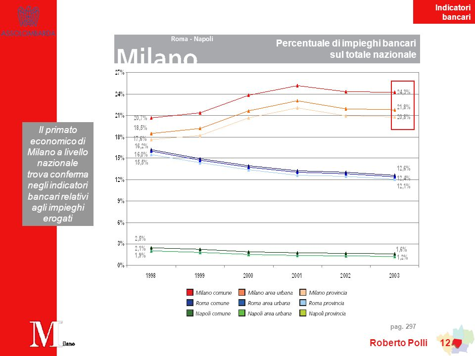 Percentuale di impieghi bancari sul totale nazionale