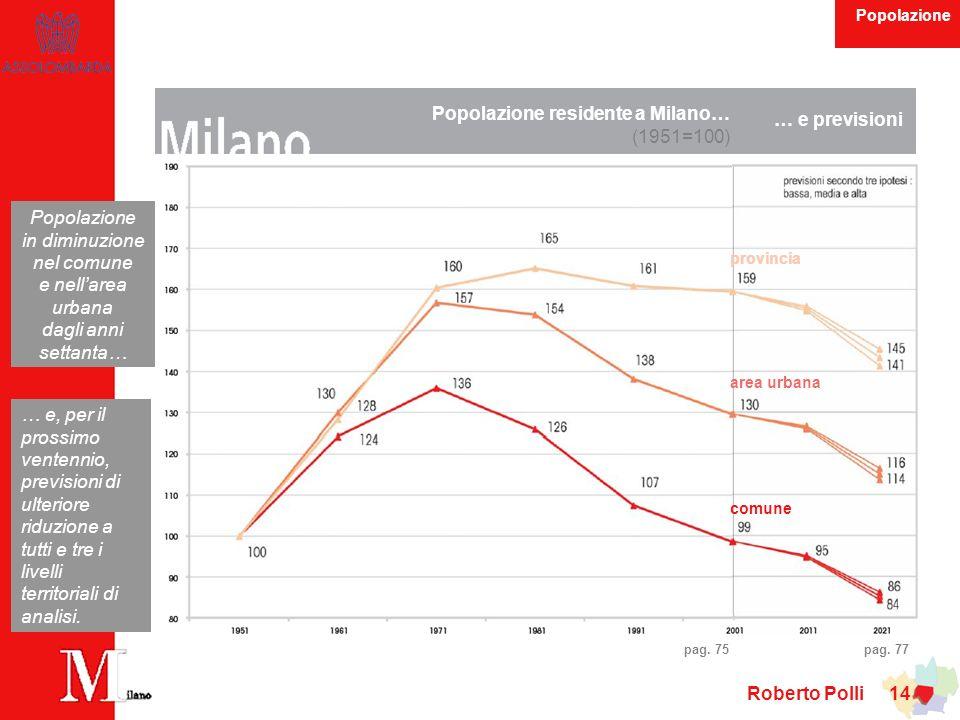 Popolazione residente a Milano… (1951=100) … e previsioni