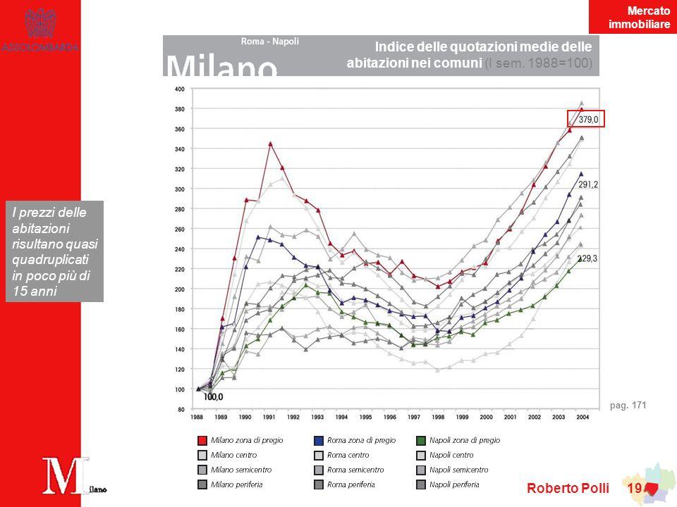 Mercato immobiliare Indice delle quotazioni medie delle abitazioni nei comuni (I sem. 1988=100)