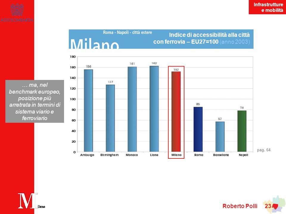 Indice di accessibilità alla città con ferrovia – EU27=100 (anno 2003)