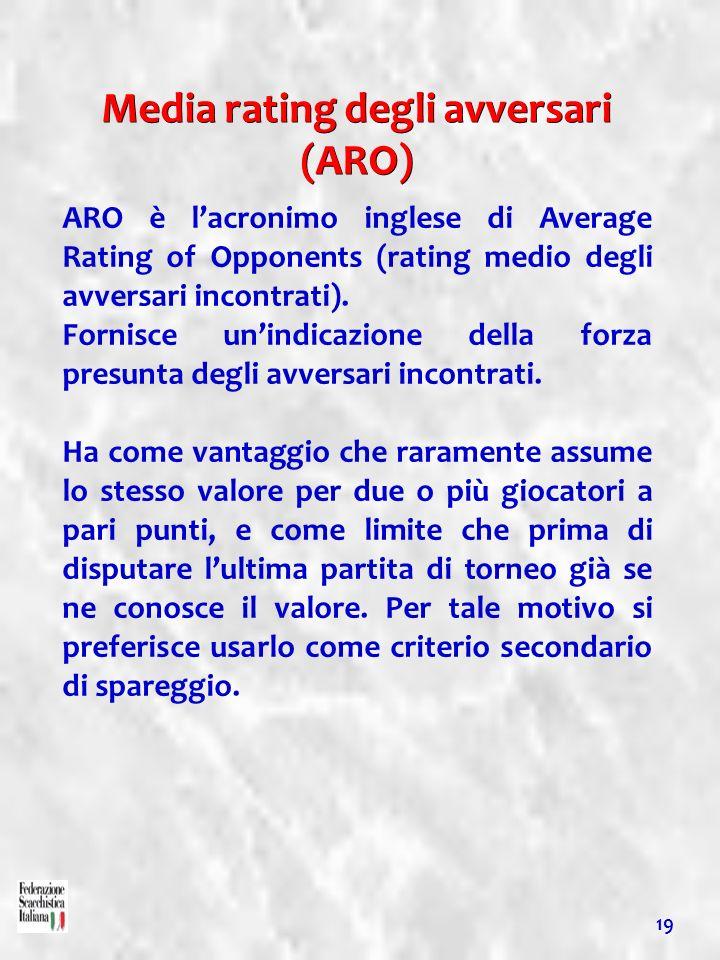 Media rating degli avversari (ARO)