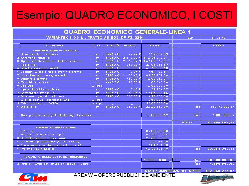Esempio: QUADRO ECONOMICO, I COSTI