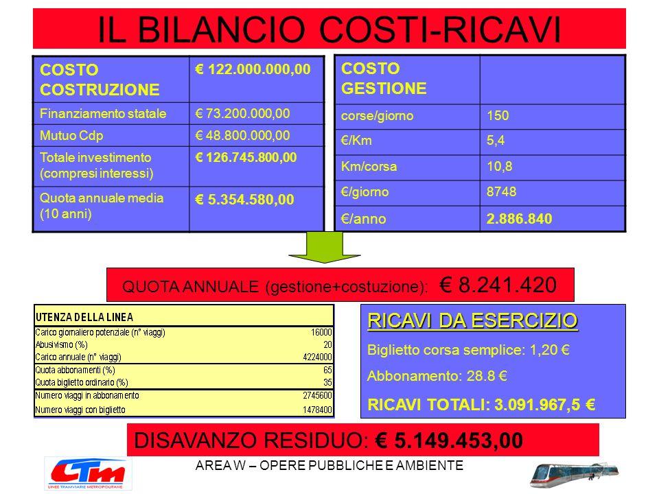 IL BILANCIO COSTI-RICAVI