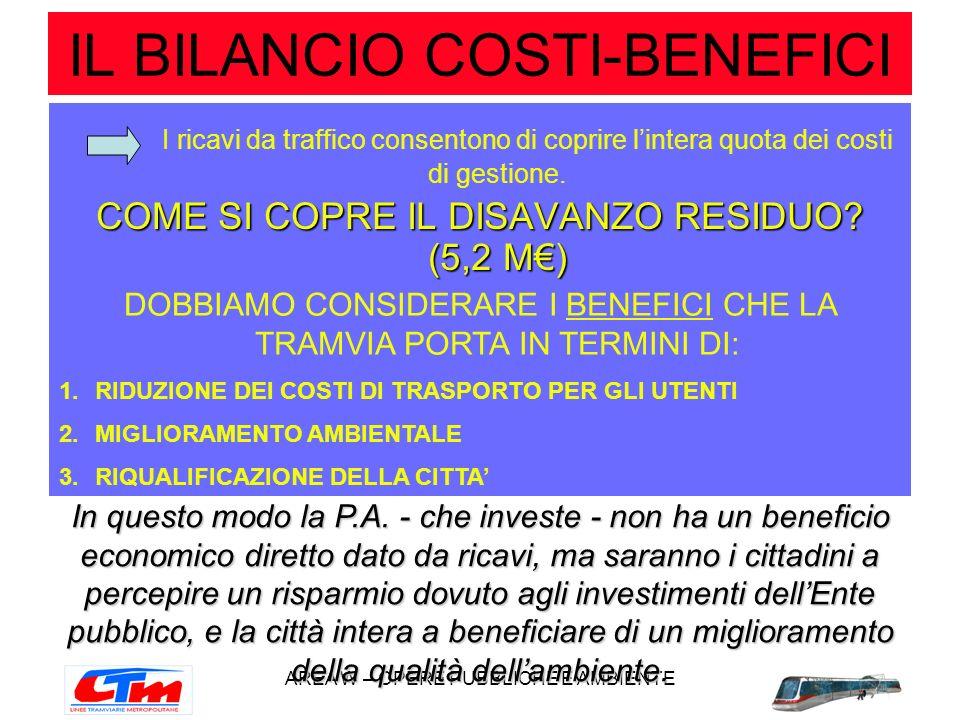 IL BILANCIO COSTI-BENEFICI