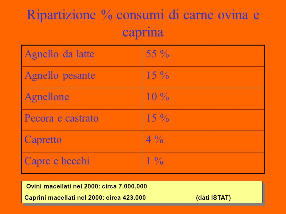 Ripartizione % consumi di carne ovina e caprina