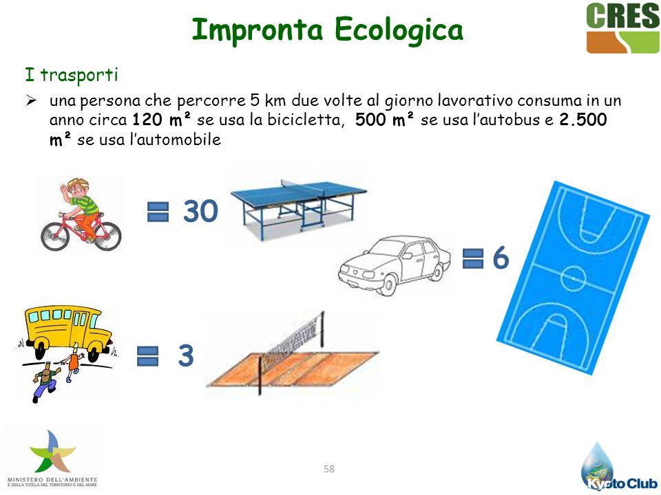 Impronta Ecologica 30 6 3 I trasporti