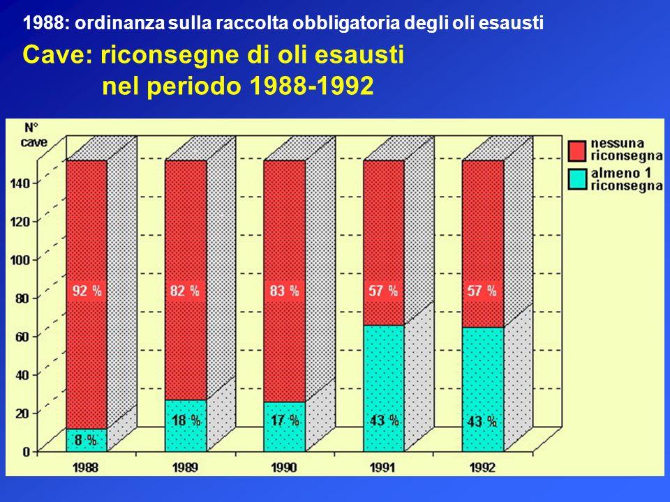 Cave: riconsegne di oli esausti nel periodo 1988-1992