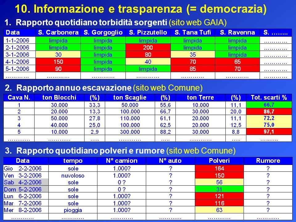 10. Informazione e trasparenza (= democrazia)