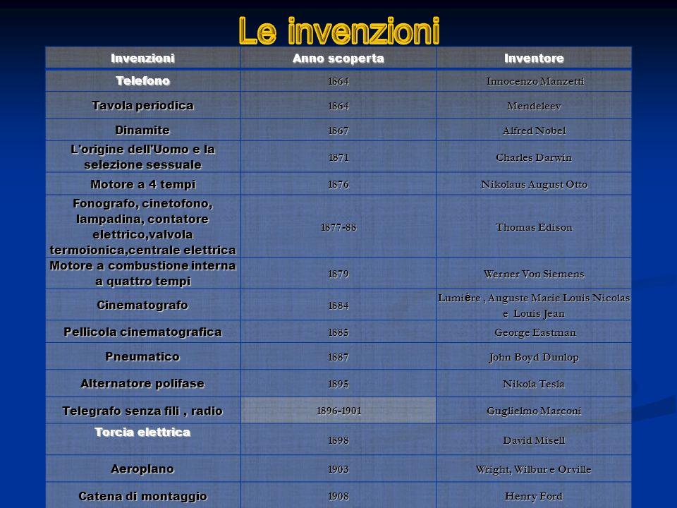 Le invenzioni Invenzioni Anno scoperta Inventore Telefono 1864