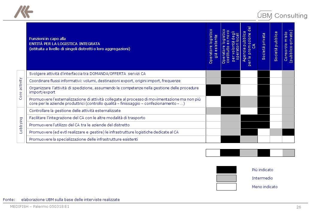 Controllare la gestione delle attività esternalizzate