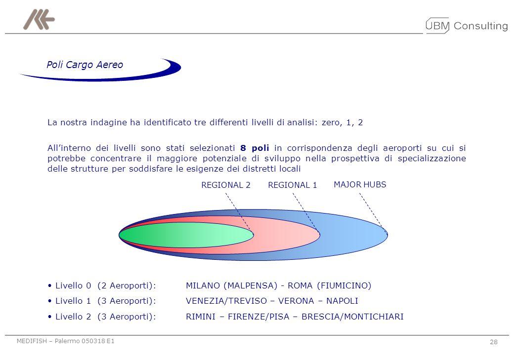 Poli Cargo Aereo La nostra indagine ha identificato tre differenti livelli di analisi: zero, 1, 2.