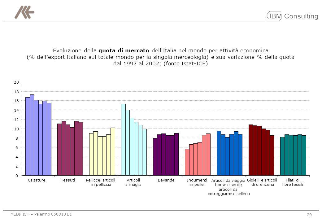 dal 1997 al 2002; (fonte Istat-ICE)
