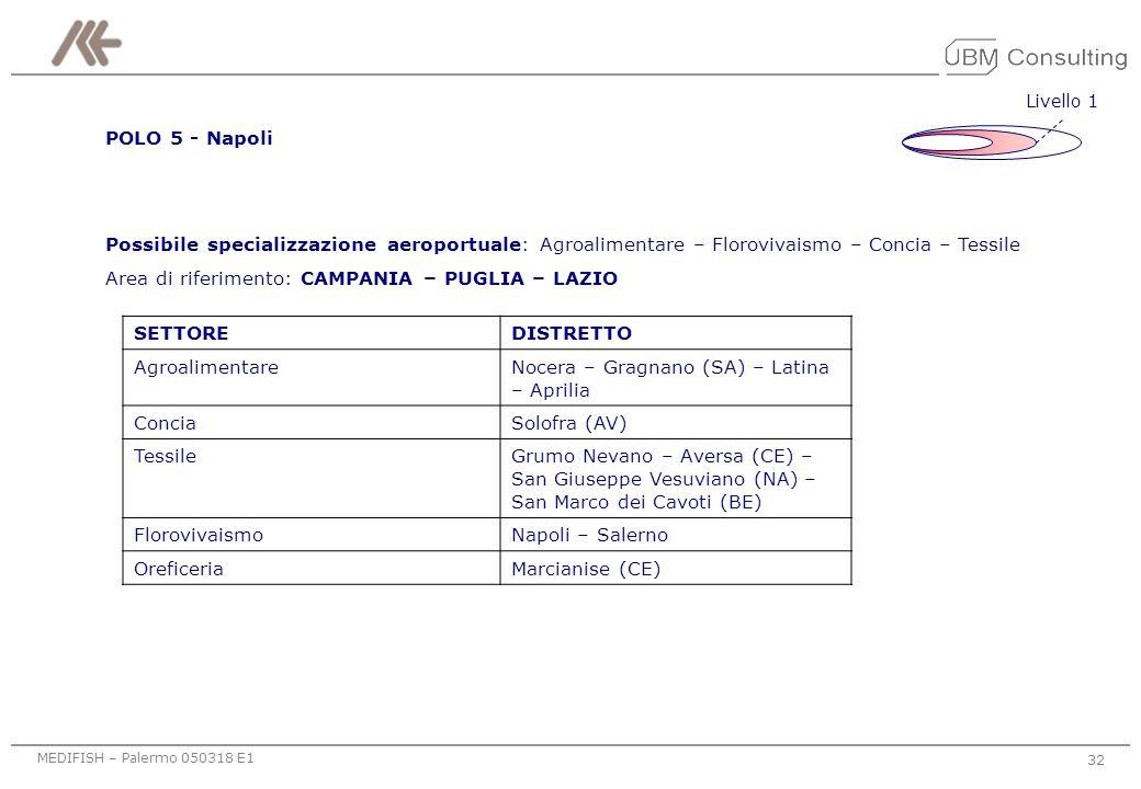 Area di riferimento: CAMPANIA – PUGLIA – LAZIO SETTORE DISTRETTO