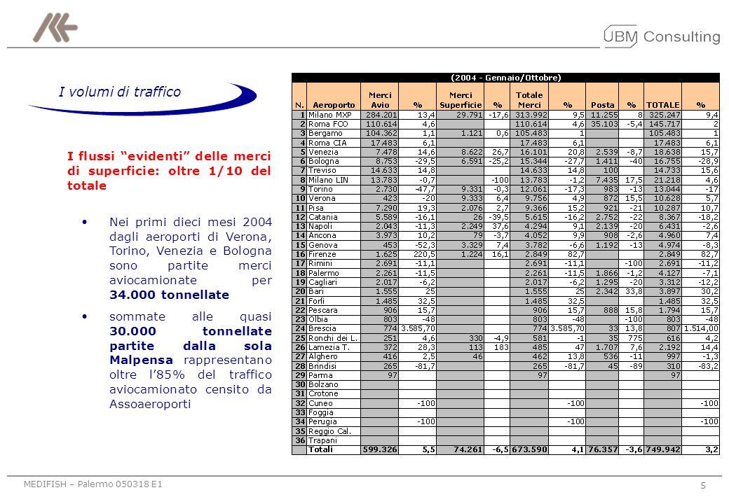 I volumi di traffico I flussi evidenti delle merci di superficie: oltre 1/10 del totale.
